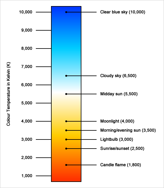 Colour temperature chart