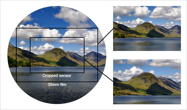 Image being cropped by different sensor/film sizes