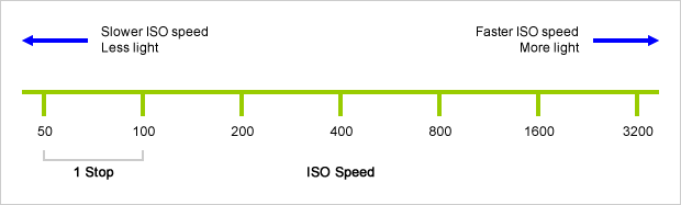 ISO speed stops