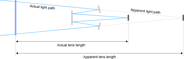 Mirror telephoto lens construction