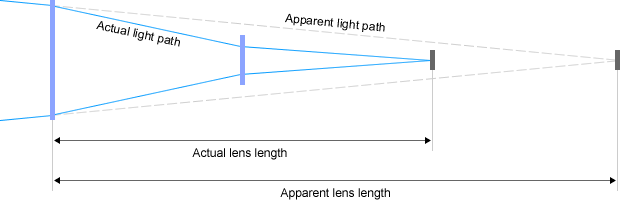 Refractive telephoto lens construction